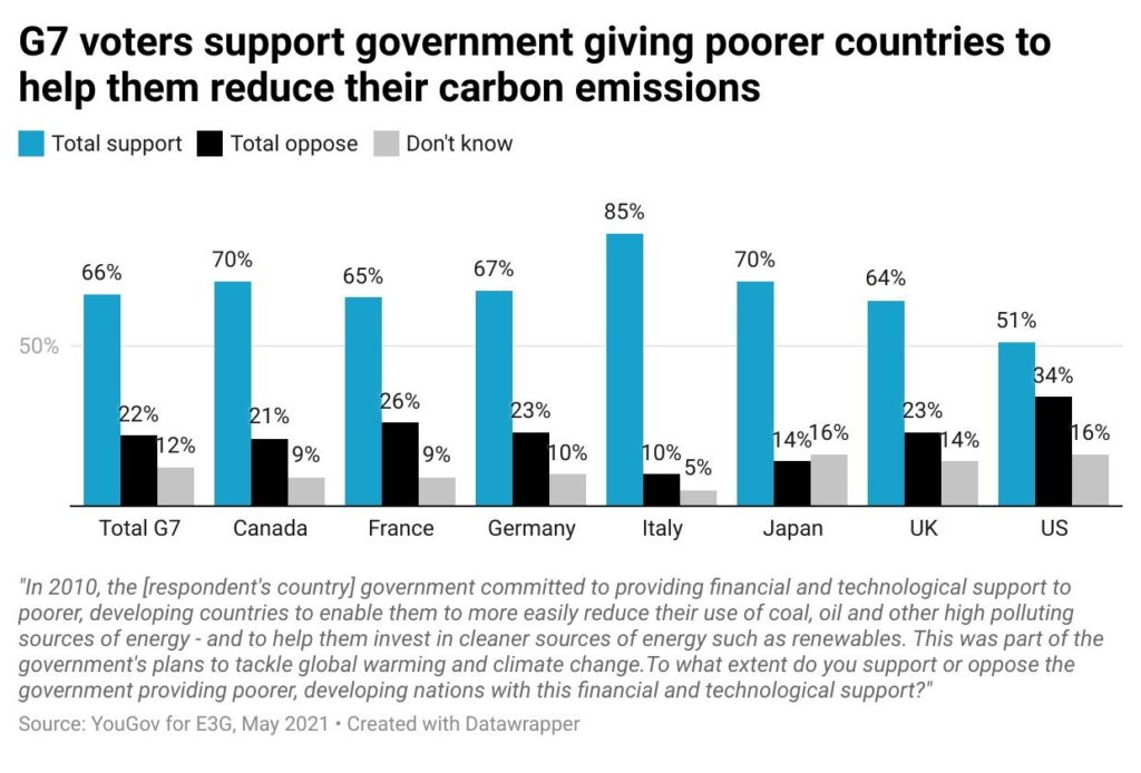 Public support for G7 giving money to poorer countries to help them transition to clean energy is shared across all G7 countries. 66% support overall.